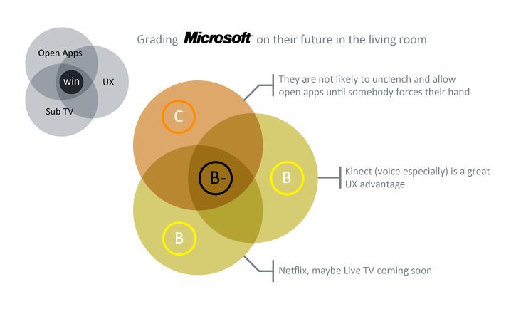 Microsoft's Grades