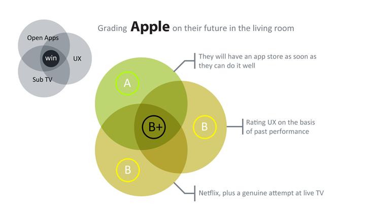 Apple's Grades
