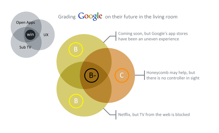 Google's Grades