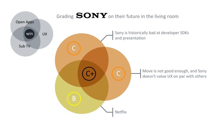 Sony's Grades